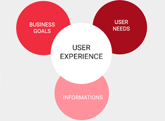 User experience and business goals