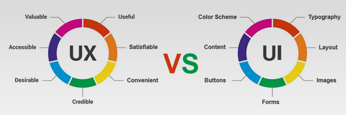 UX versus UI and how they are integrated