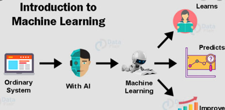 How Machine Learning Works